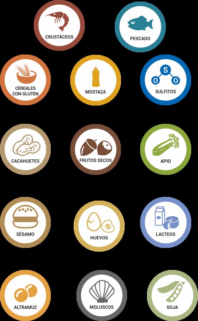 alergonos higiene alimentaria sfera consultoria
